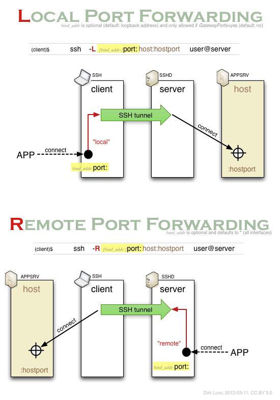 dirk loss ssh port forwarding visualized what does port forwarding do for ps4 at Port Forwarding Diagram